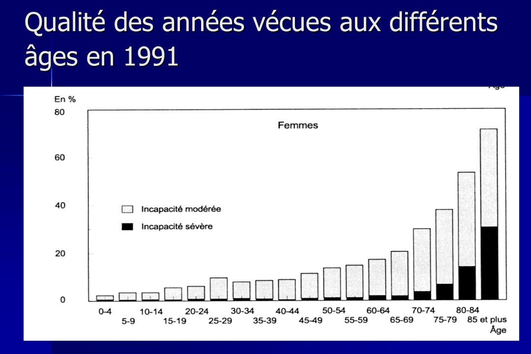 Qualité des années vécues aux différents âges en 1991