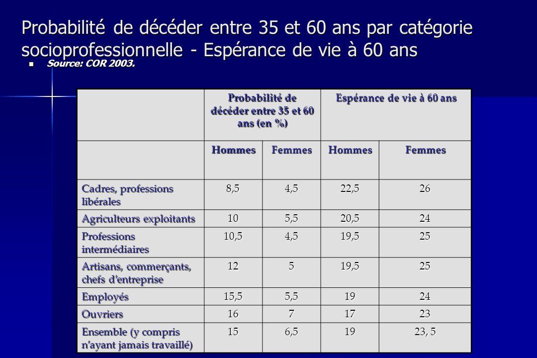 Probabilité de décéder entre 35 et 60 ans (en %)