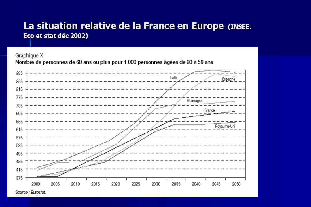 La situation relative de la France en Europe (INSEE