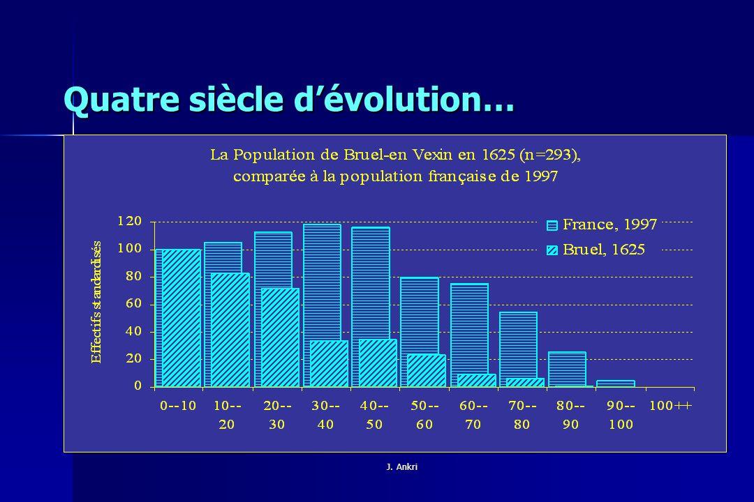 Quatre siècle d'évolution…