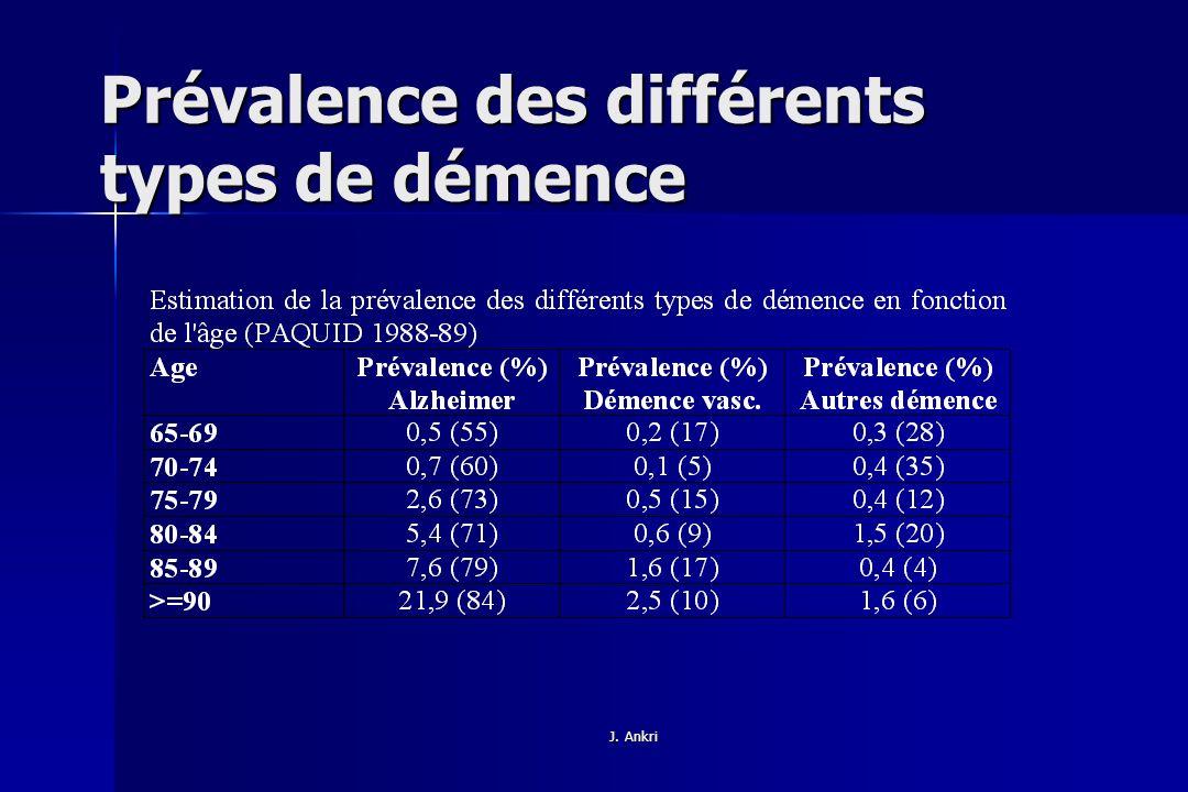 Prévalence des différents types de démence