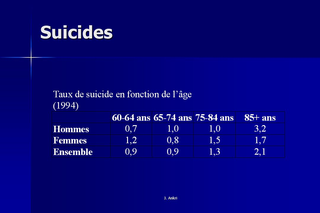 Suicides J. Ankri