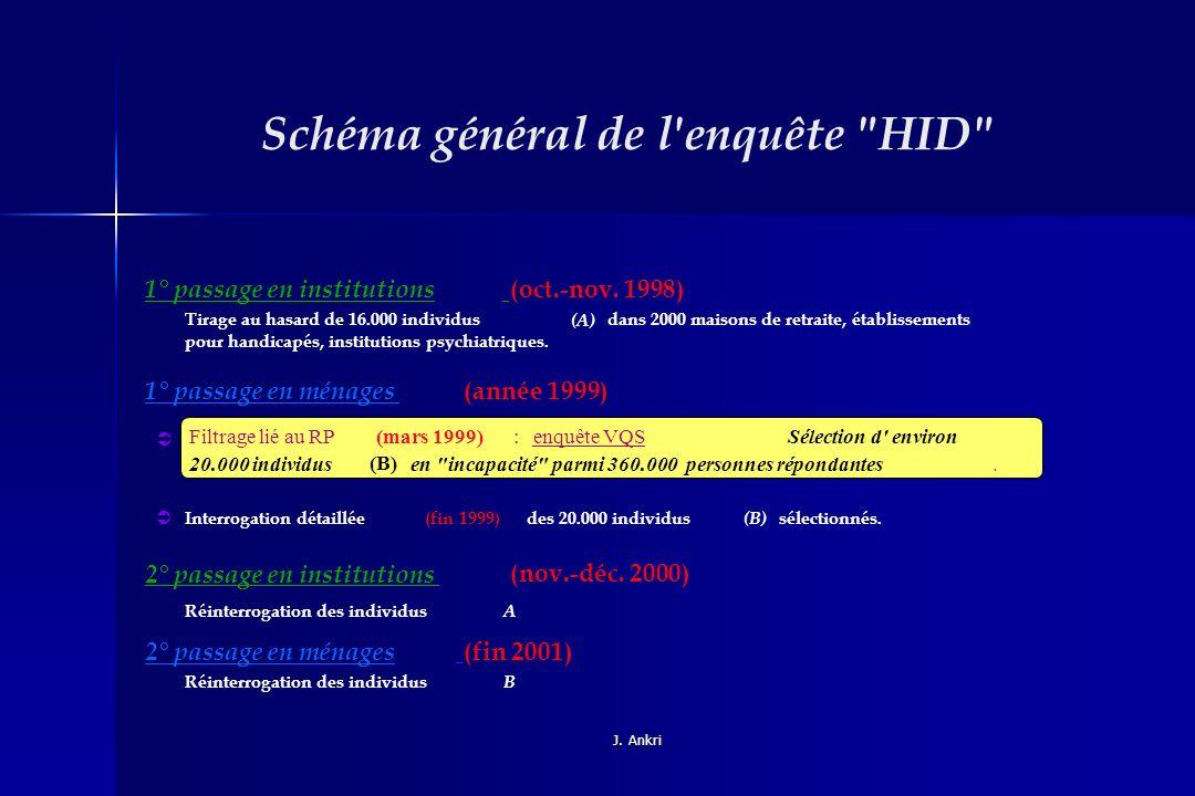 Schéma général de l enquête HID