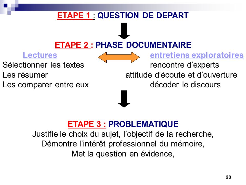 ETAPE 1 : QUESTION DE DEPART