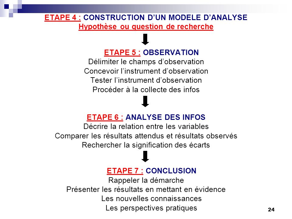 ETAPE 4 : CONSTRUCTION D'UN MODELE D'ANALYSE
