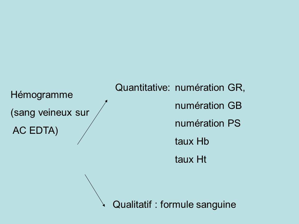 Hémogramme (sang veineux sur. AC EDTA) Quantitative: numération GR, numération GB. numération PS.