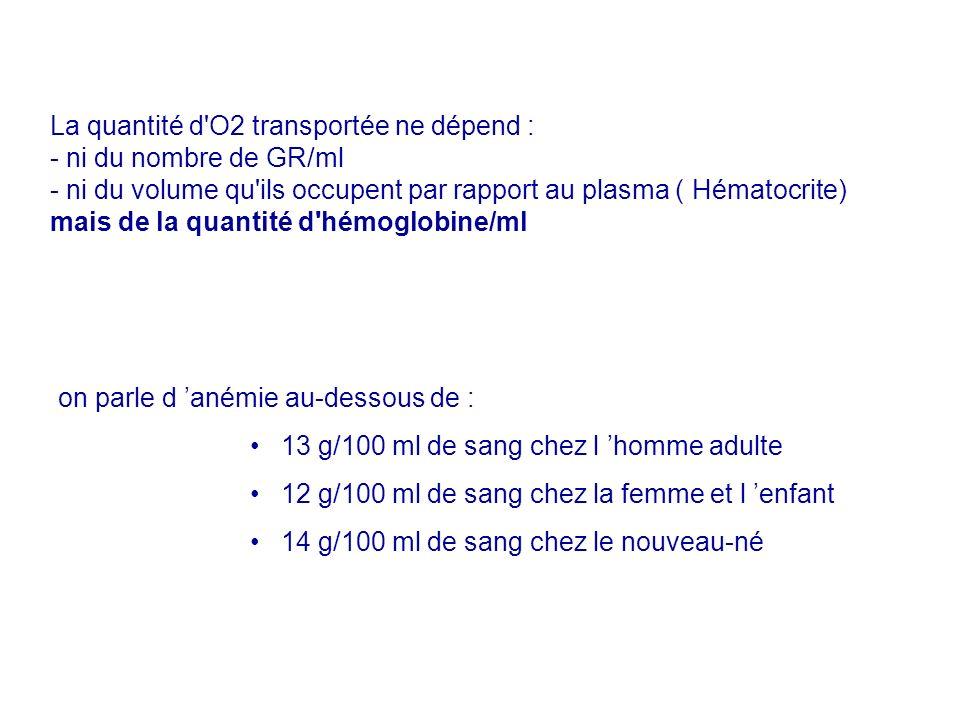 La quantité d O2 transportée ne dépend :