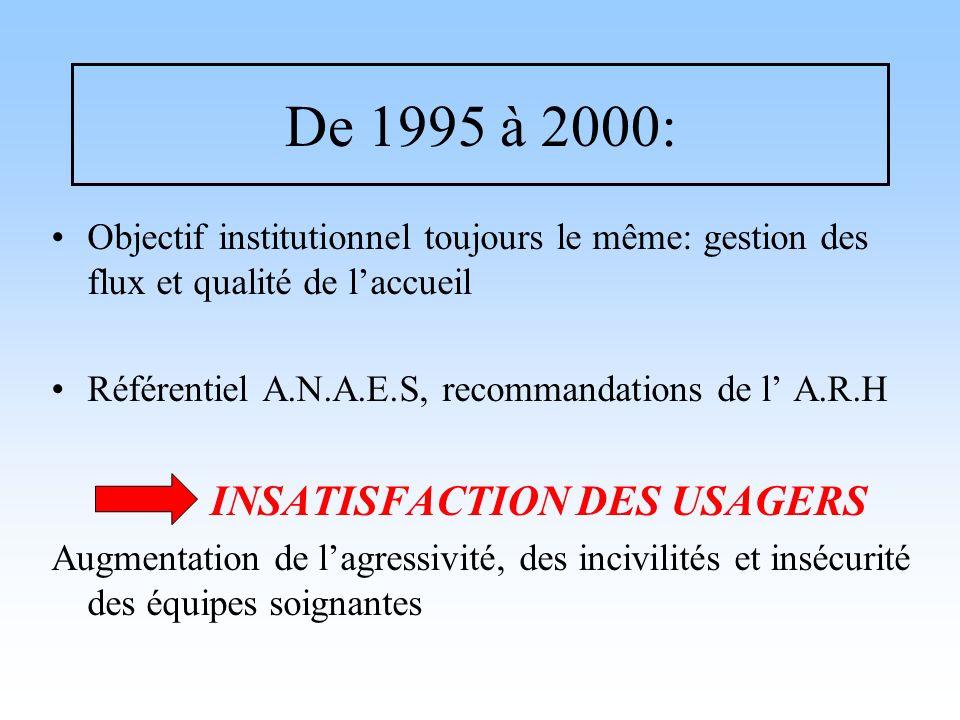 De 1995 à 2000:Objectif institutionnel toujours le même: gestion des flux et qualité de l'accueil.