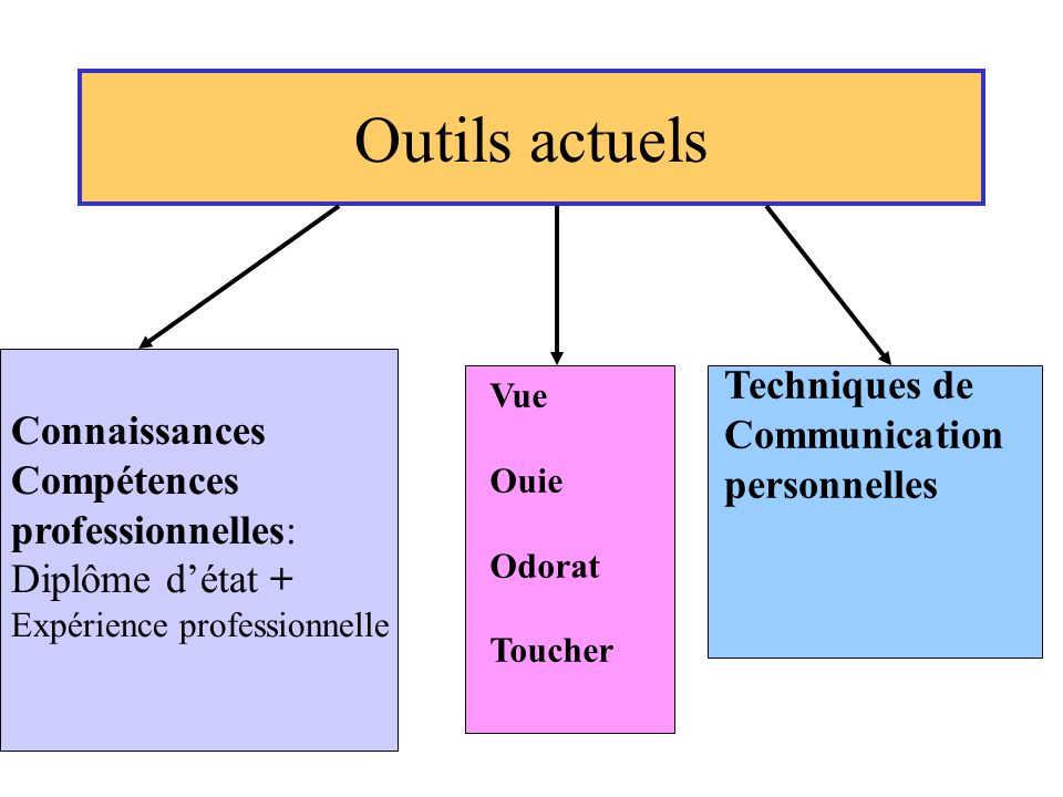 Outils actuels Techniques de Connaissances Communication Compétences
