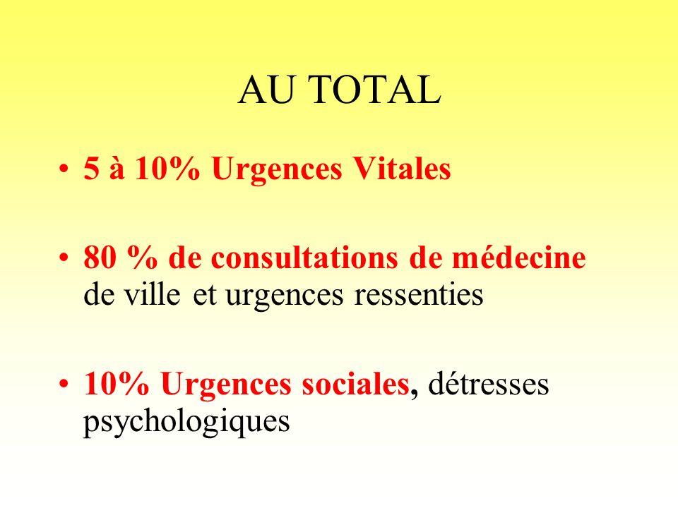 AU TOTAL 5 à 10% Urgences Vitales