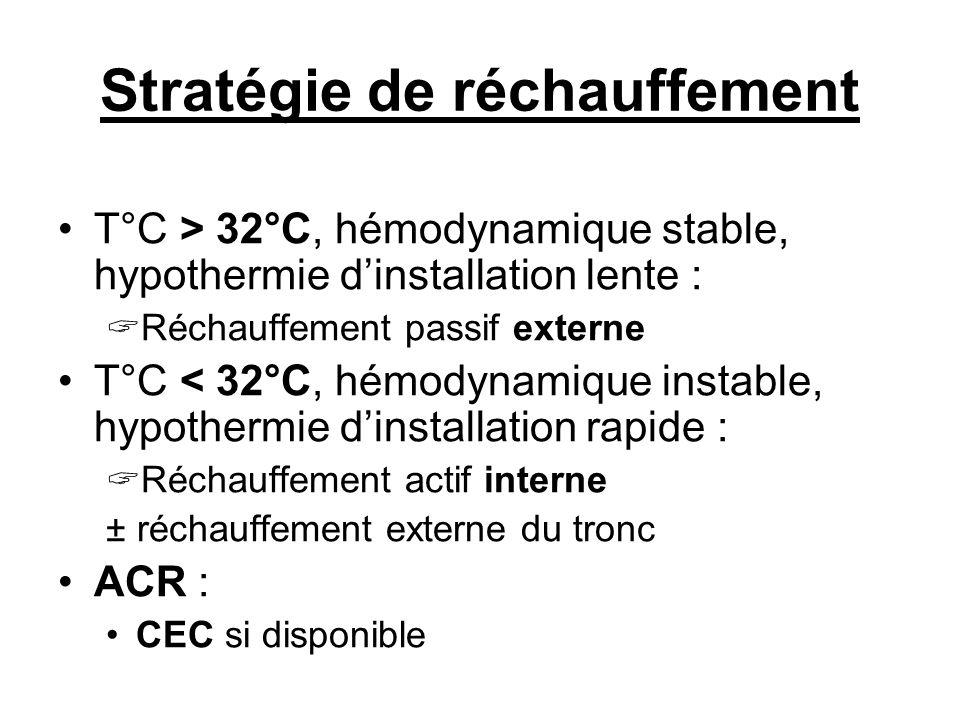 Stratégie de réchauffement