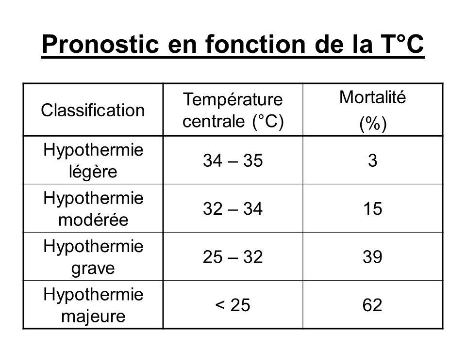 Pronostic en fonction de la T°C