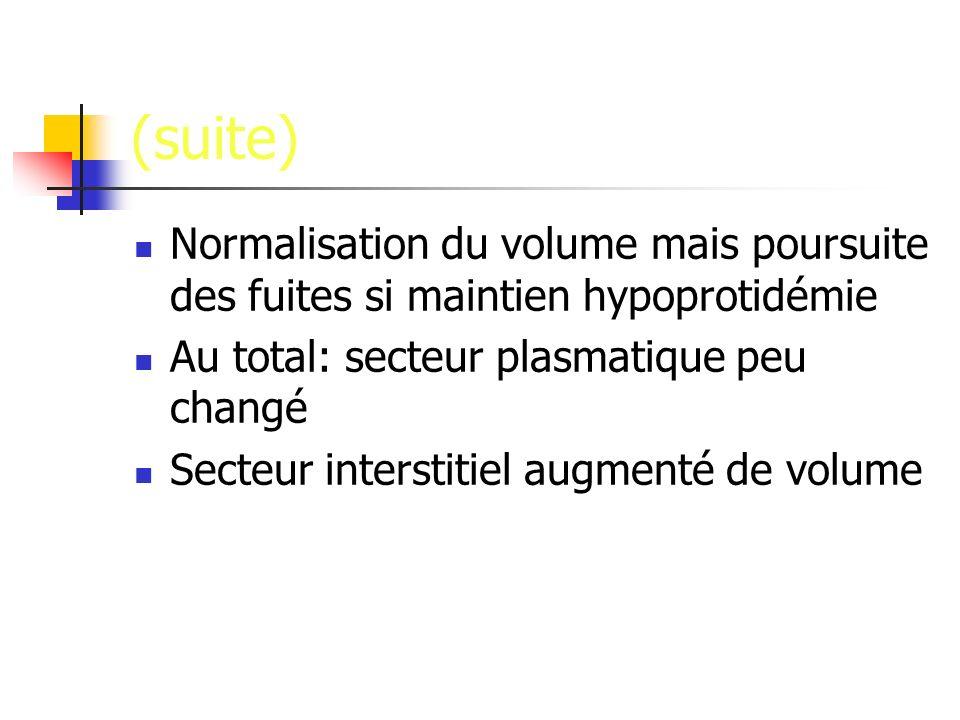 (suite) Normalisation du volume mais poursuite des fuites si maintien hypoprotidémie. Au total: secteur plasmatique peu changé.
