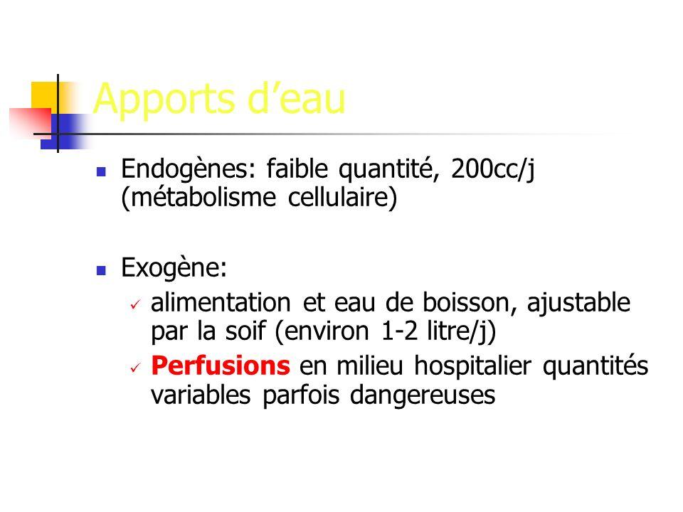 Apports d'eau Endogènes: faible quantité, 200cc/j (métabolisme cellulaire) Exogène: