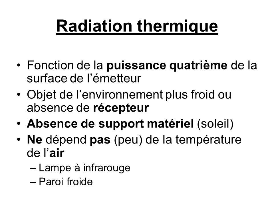 Radiation thermique Fonction de la puissance quatrième de la surface de l'émetteur. Objet de l'environnement plus froid ou absence de récepteur.