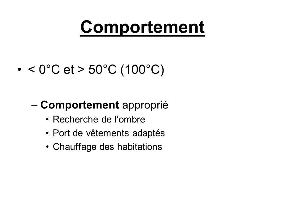 Comportement < 0°C et > 50°C (100°C) Comportement approprié