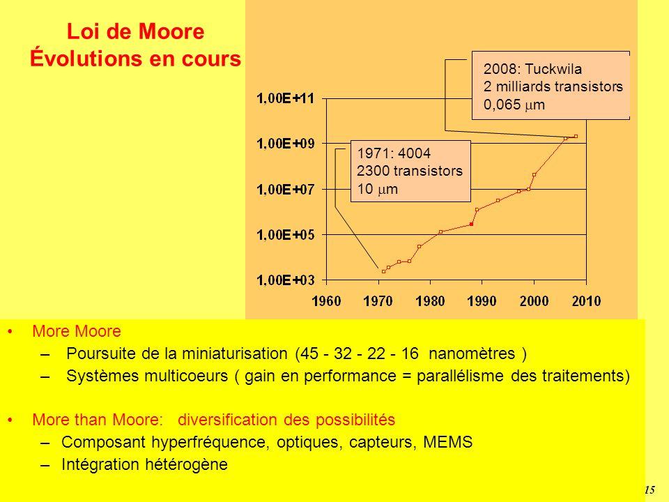 Loi de Moore Évolutions en cours