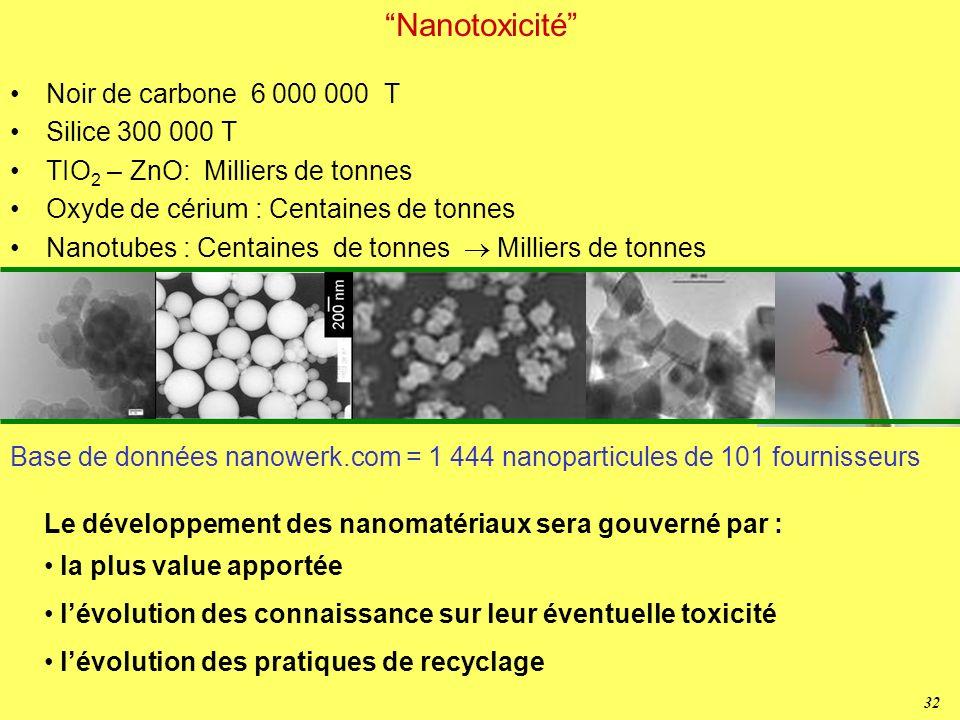 Nanotoxicité Noir de carbone 6 000 000 T Silice 300 000 T