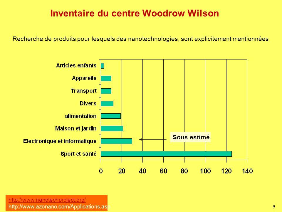 Inventaire du centre Woodrow Wilson