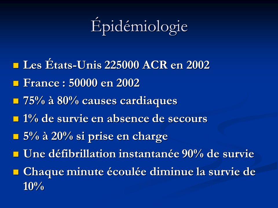 Épidémiologie Les États-Unis 225000 ACR en 2002 France : 50000 en 2002
