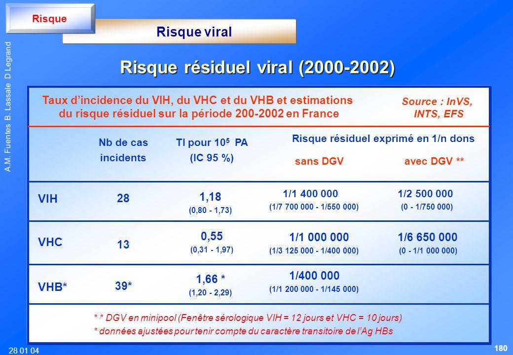 Risque résiduel viral (2000-2002)