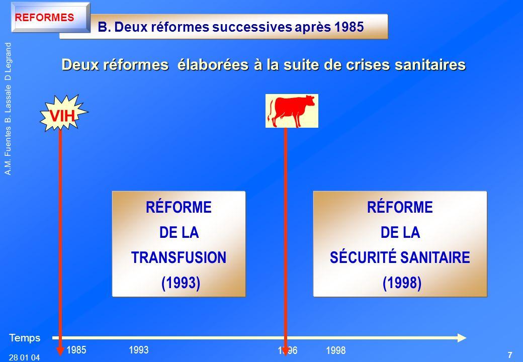 VIH RÉFORME DE LA TRANSFUSION (1993) RÉFORME DE LA SÉCURITÉ SANITAIRE
