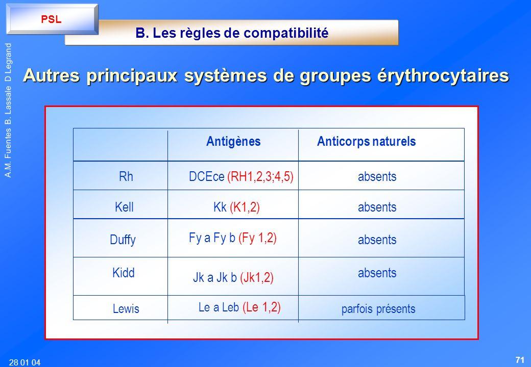 Autres principaux systèmes de groupes érythrocytaires