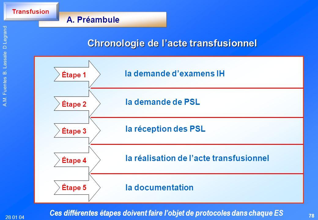 Chronologie de l'acte transfusionnel