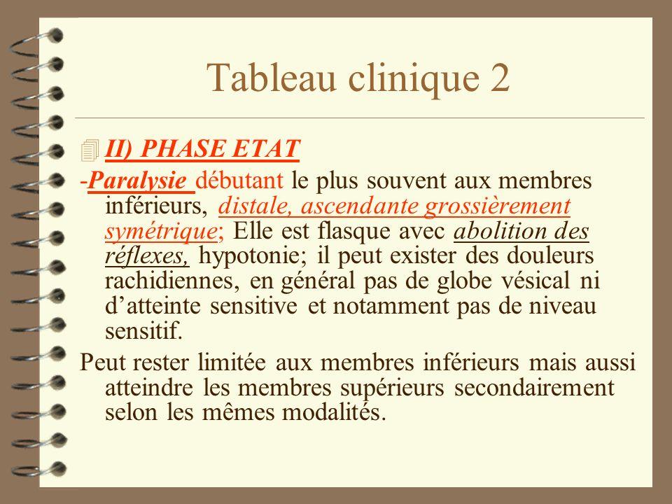 Tableau clinique 2 II) PHASE ETAT