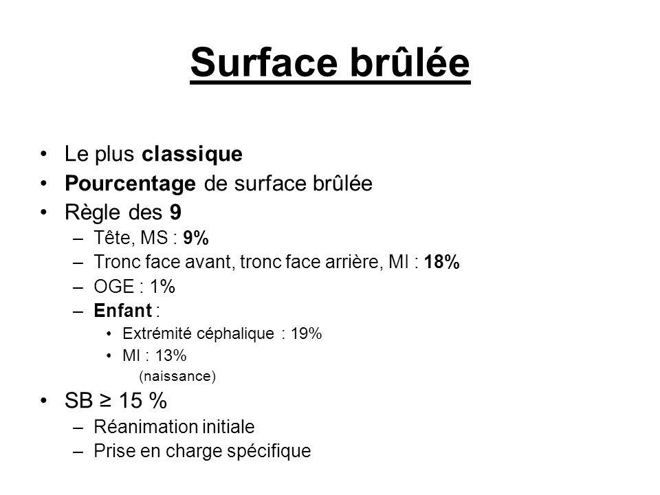 Surface brûlée Le plus classique Pourcentage de surface brûlée