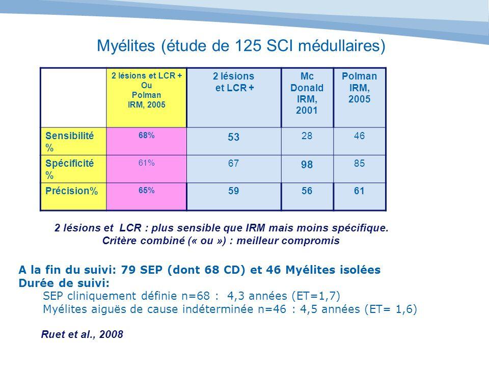 Myélites (étude de 125 SCI médullaires)