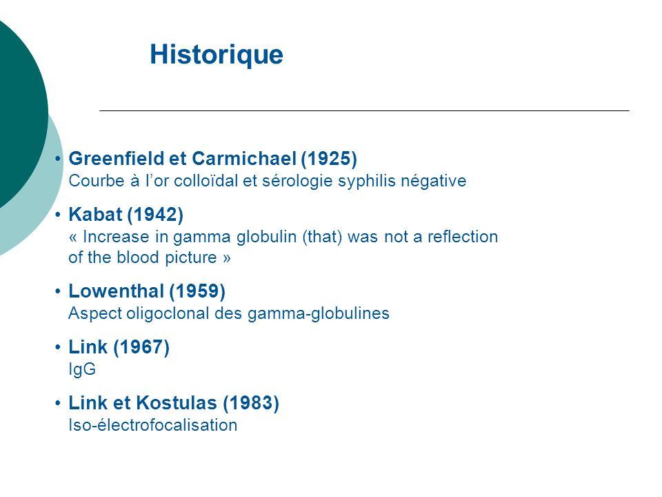 Historique Greenfield et Carmichael (1925) Kabat (1942)