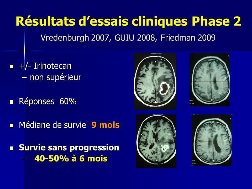 Résultats d'essais cliniques Phase 2
