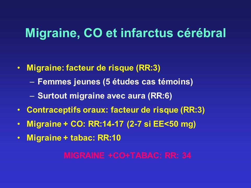 Migraine, CO et infarctus cérébral