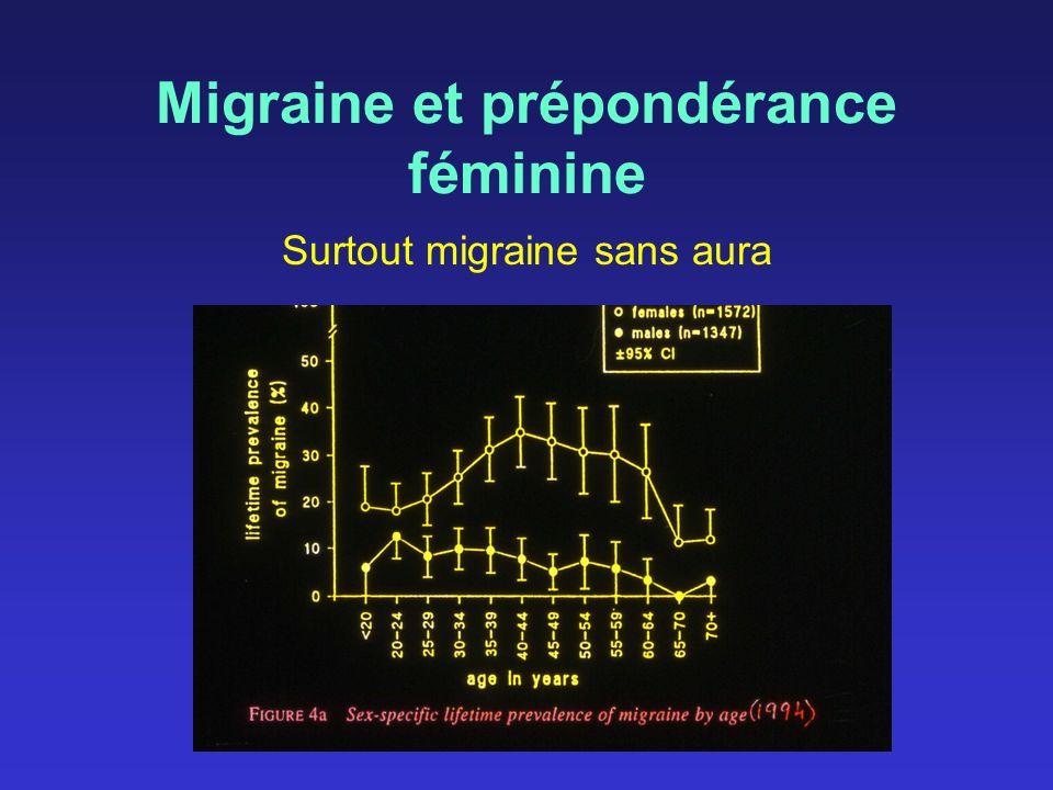 Migraine et prépondérance féminine