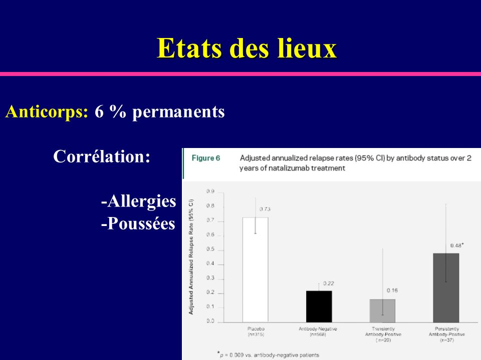 Etats des lieux Anticorps: 6 % permanents Corrélation: -Allergies