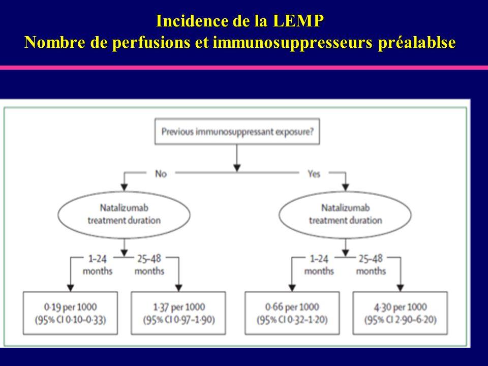 Incidence de la LEMP Nombre de perfusions et immunosuppresseurs préalablse