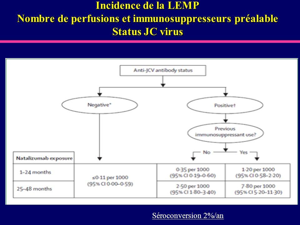 Incidence de la LEMP Nombre de perfusions et immunosuppresseurs préalable Status JC virus