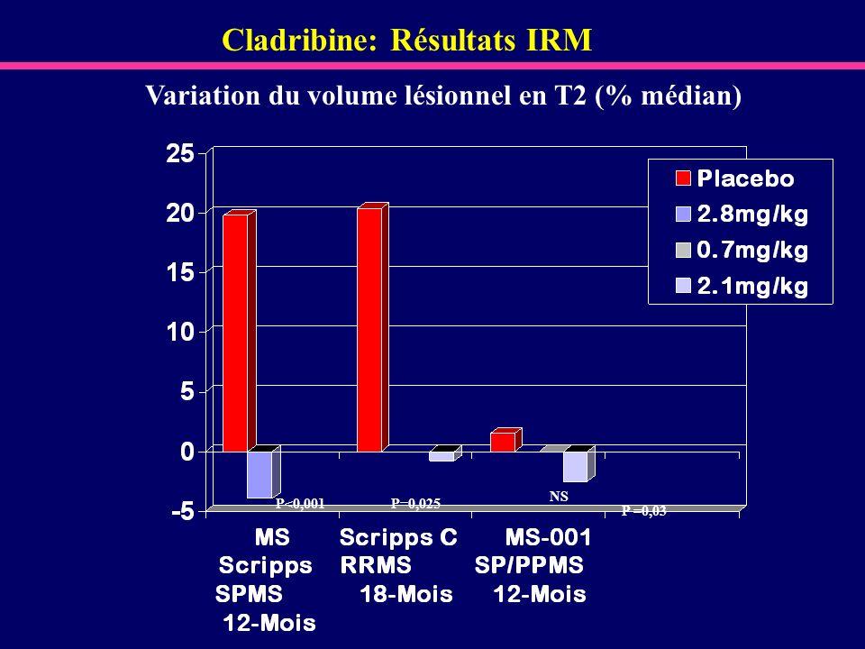 Cladribine: Résultats IRM