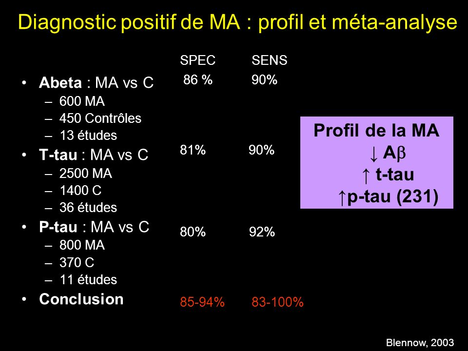 Diagnostic positif de MA : profil et méta-analyse