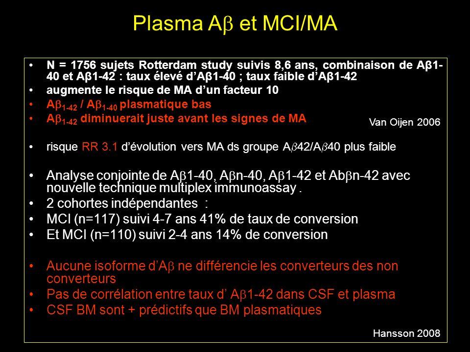 Plasma A et MCI/MA N = 1756 sujets Rotterdam study suivis 8,6 ans, combinaison de Aβ1-40 et Aβ1-42 : taux élevé d'Aβ1-40 ; taux faible d'Aβ1-42.