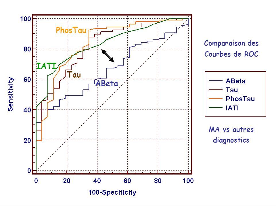 Comparaison des Courbes de ROC MA vs autres diagnostics