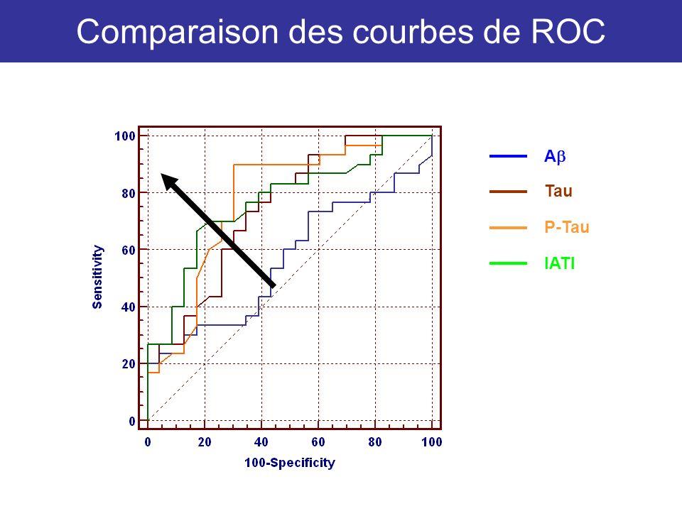 Comparaison des courbes de ROC