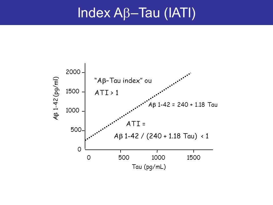 Index Ab–Tau (IATI) Ab–Tau index ou AT I > 1 AT I =