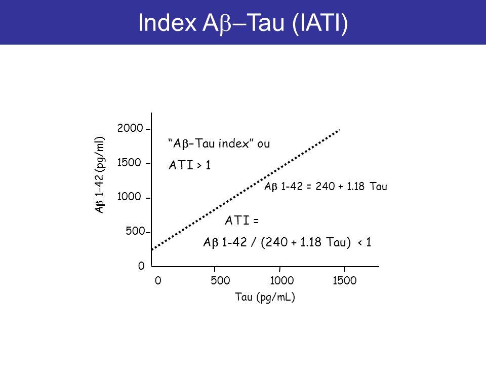 Index Ab–Tau (IATI) Ab–Tau index ou AT I > 1 AT I =