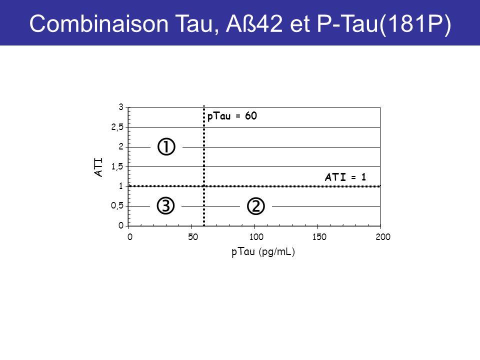 Combinaison Tau, Aß42 et P-Tau(181P)