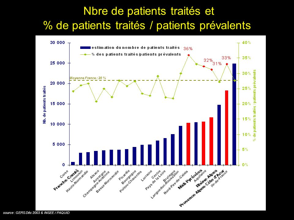 Nbre de patients traités et % de patients traités / patients prévalents