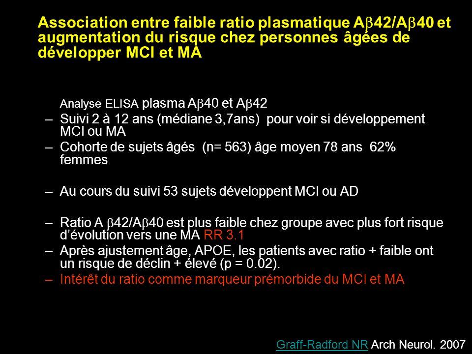 Association entre faible ratio plasmatique A42/A40 et augmentation du risque chez personnes âgées de développer MCI et MA