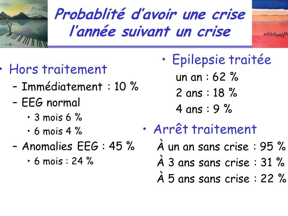 Probablité d'avoir une crise l'année suivant un crise