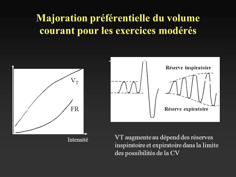 Majoration préférentielle du volume courant pour les exercices modérés